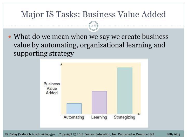 Major IS Tasks: Business Value Added