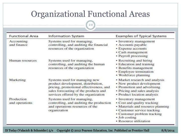 Organizational Functional Areas