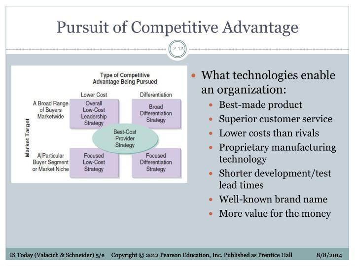 Pursuit of Competitive Advantage