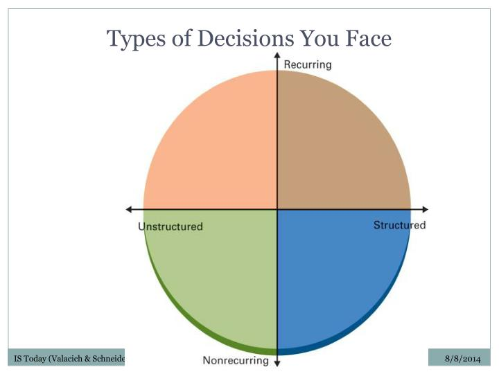Types of decisions you face