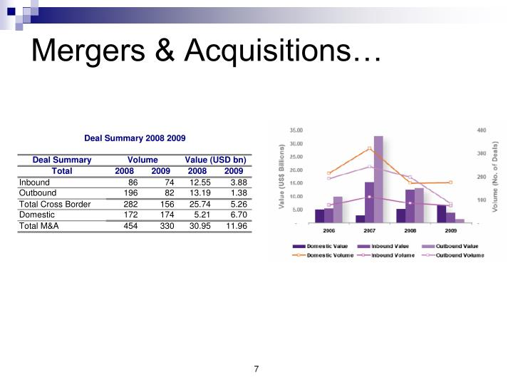 Mergers & Acquisitions…