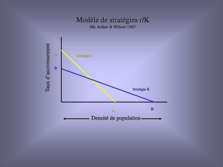 Modèle de stratégies r/K