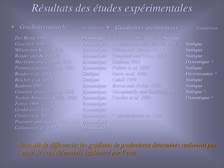Résultats des études expérimentales