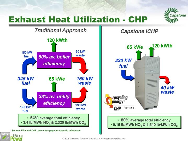 Exhaust Heat Utilization - CHP