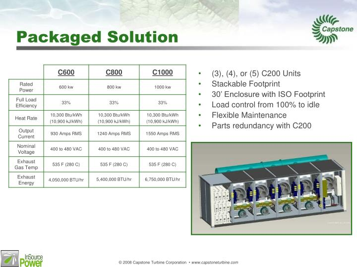 Packaged Solution