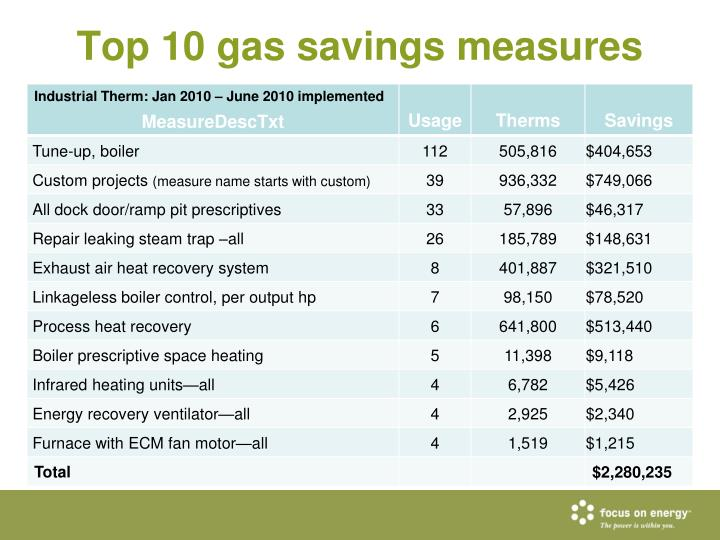 Top 10 gas savings measures