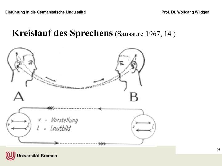 Kreislauf des Sprechens