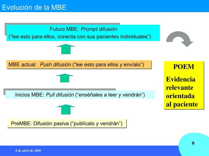 Evolución de la MBE