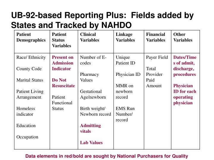 UB-92-based Reporting Plus:  Fields added by