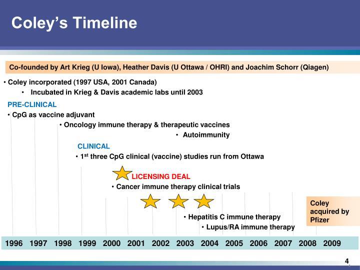 Coley's Timeline