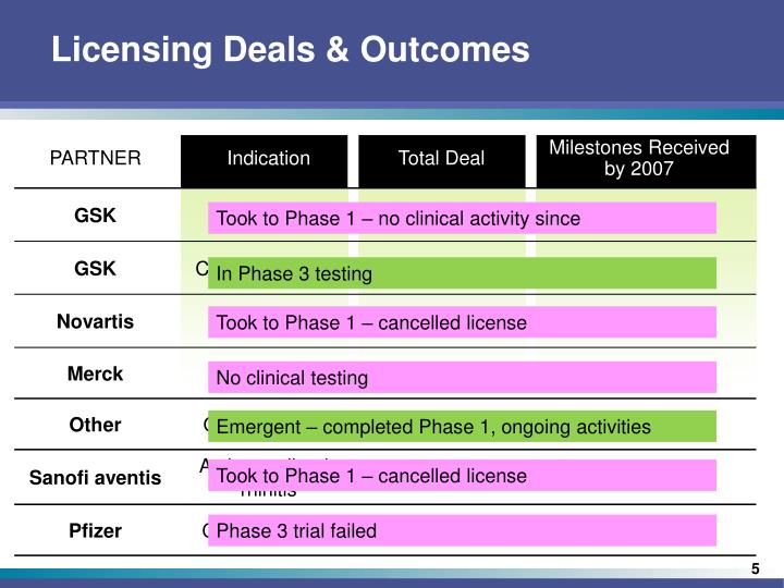 Licensing Deals & Outcomes
