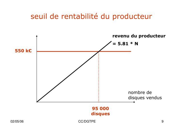 seuil de rentabilité du producteur