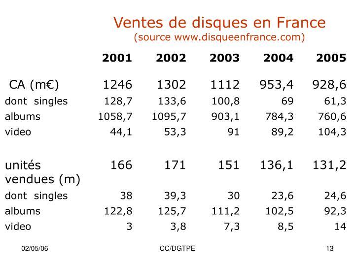 Ventes de disques en France