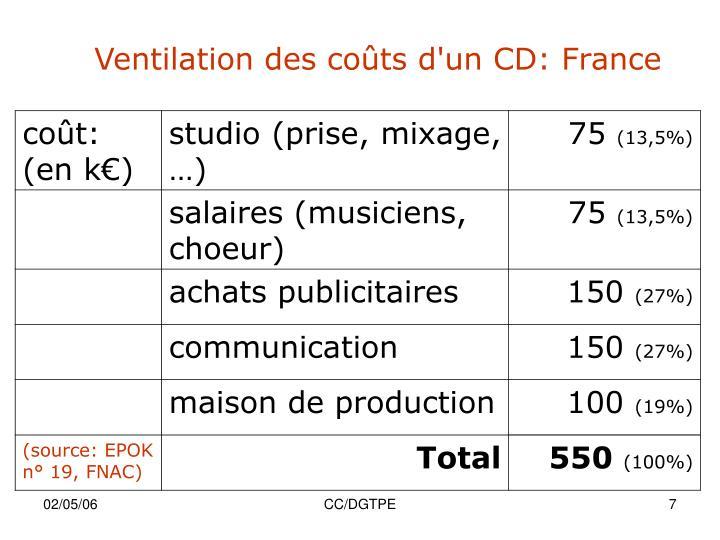 Ventilation des coûts d'un CD: France