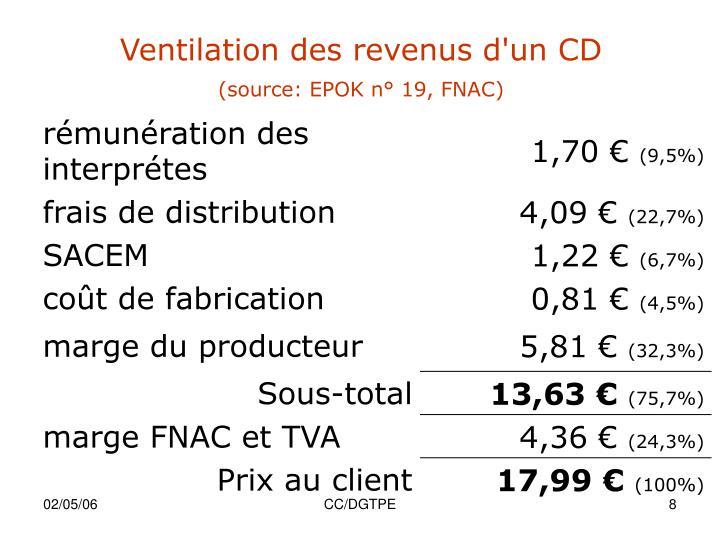 Ventilation des revenus d'un CD