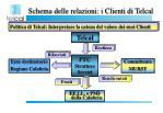 schema delle relazioni i clienti di telcal2