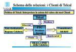 schema delle relazioni i clienti di telcal3