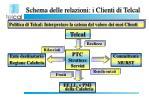 schema delle relazioni i clienti di telcal4