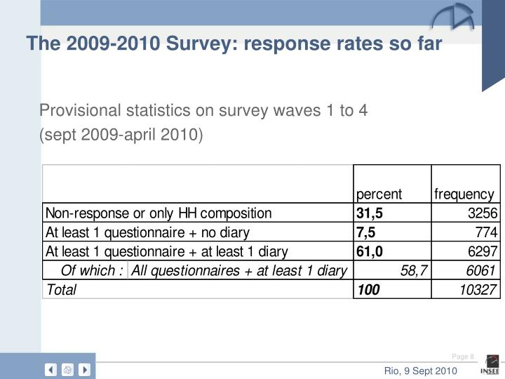 The 2009-2010 Survey: response rates so far