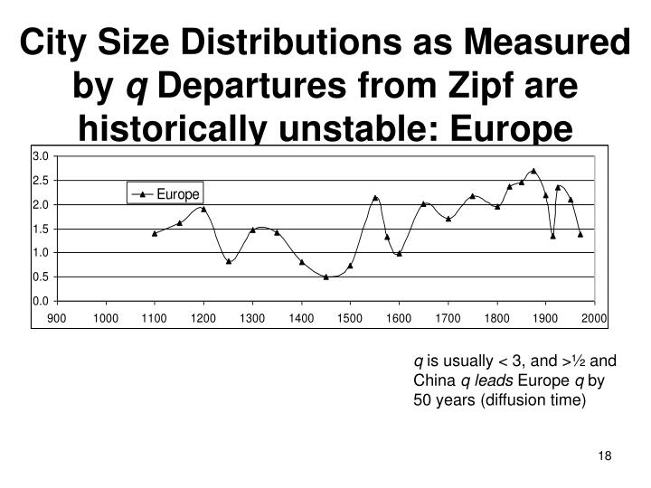 City Size Distributions as Measured by