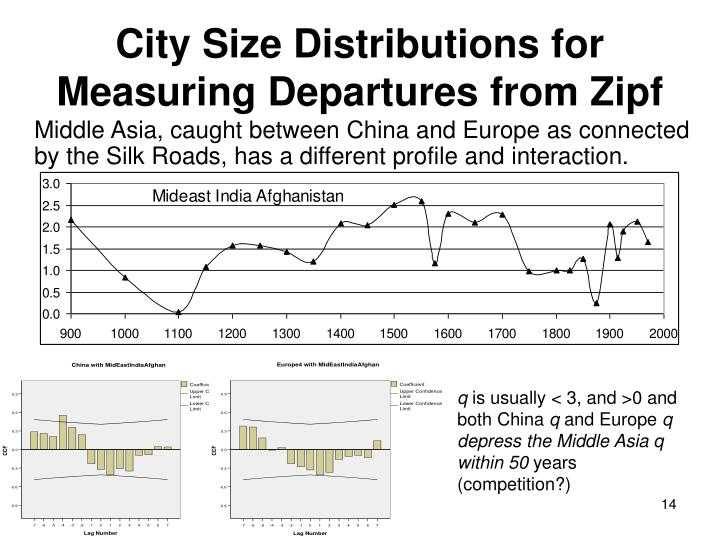 City Size Distributions for Measuring Departures from Zipf