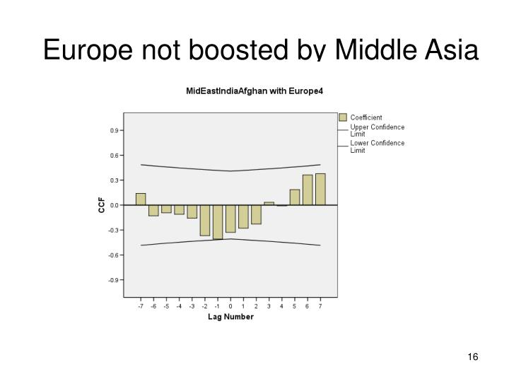 Europe not boosted by Middle Asia