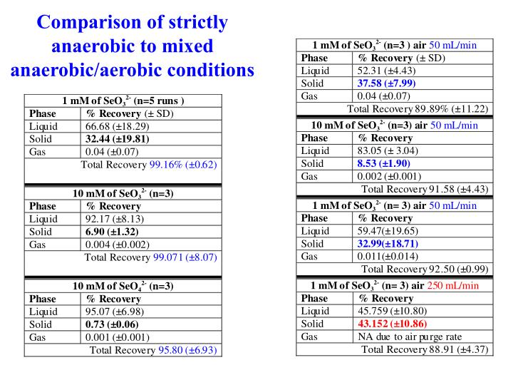 Comparison of strictly anaerobic to mixed anaerobic/aerobic conditions
