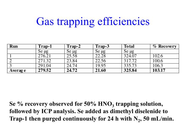 Gas trapping efficiencies