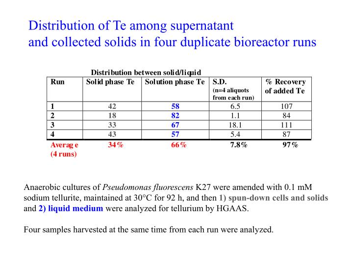 Distribution of Te among supernatant