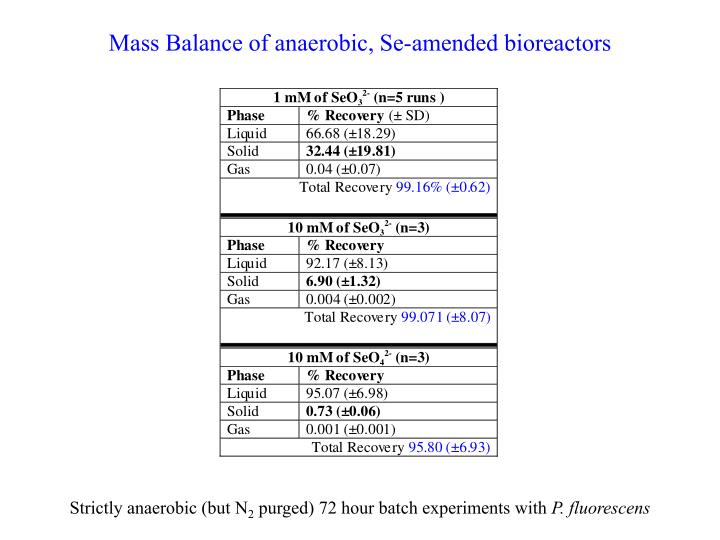 Mass Balance of anaerobic, Se-amended bioreactors