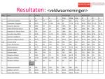 resultaten veldwaarnemingen8