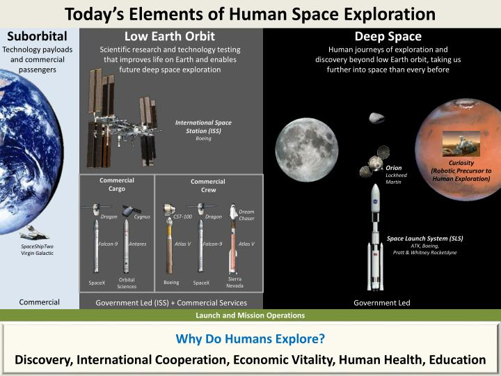 an analysis of space exploration today American perception of space exploration presentation  may 1, 2004 a cultural analysis for harmonic international and  today's environment.