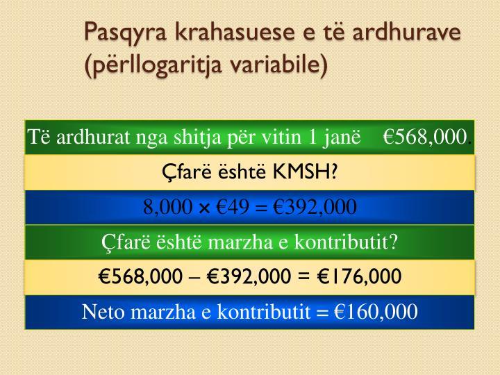 Pasqyra krahasuese e të ardhurave