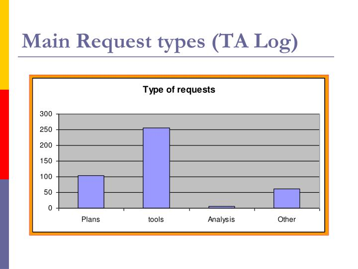 Main Request types (TA Log)