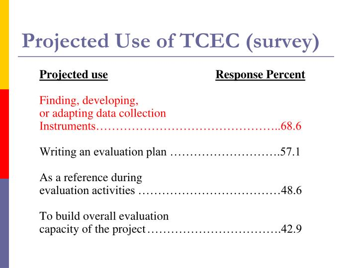 Projected Use of TCEC (survey)