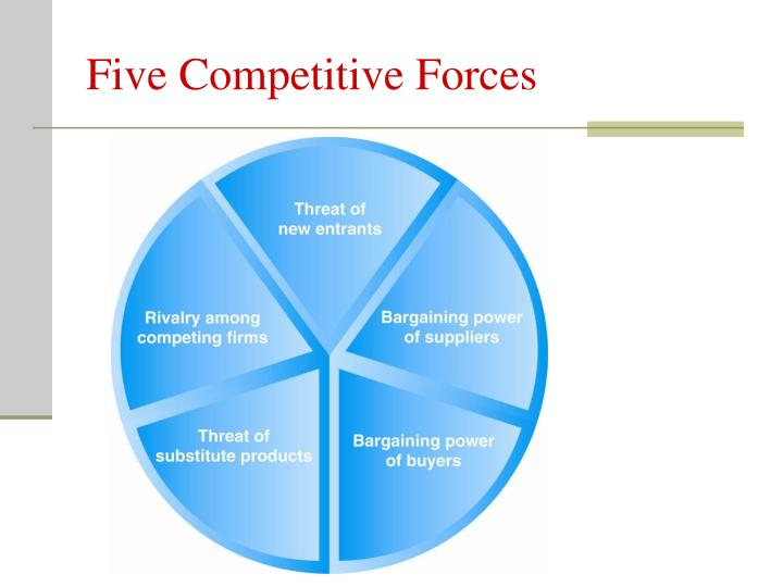 Five Competitive Forces