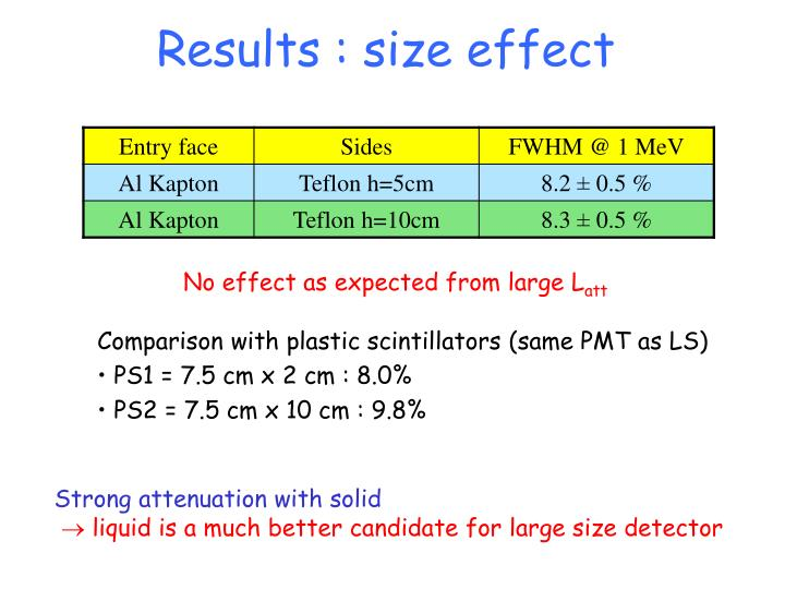 Results : size effect