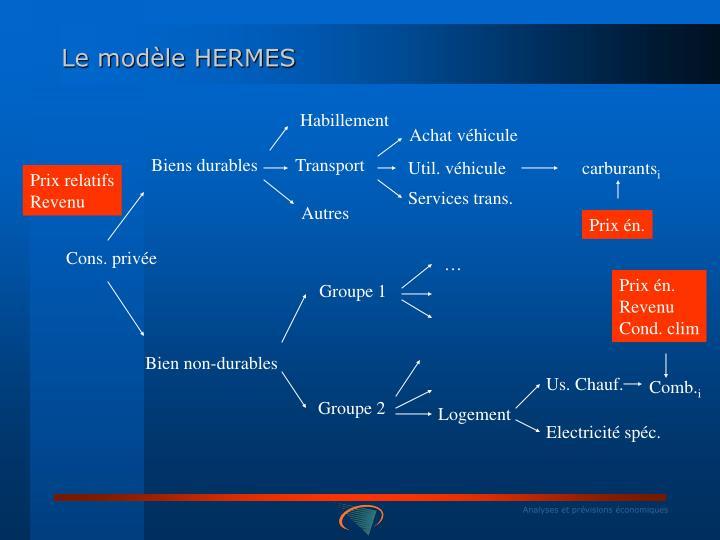 Le modèle HERMES