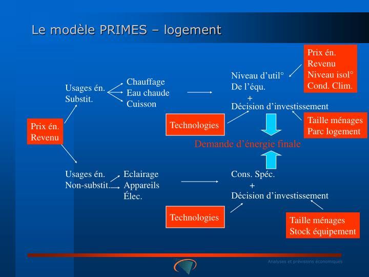 Le modèle PRIMES – logement
