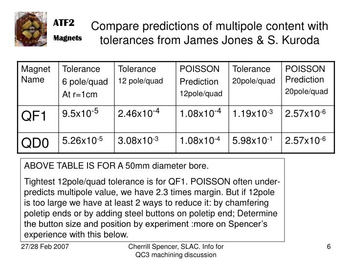Compare predictions of multipole content with tolerances from James Jones & S. Kuroda
