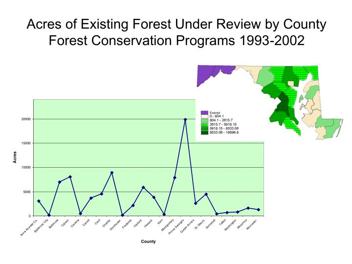 Acres of Existing Forest Under Review by County