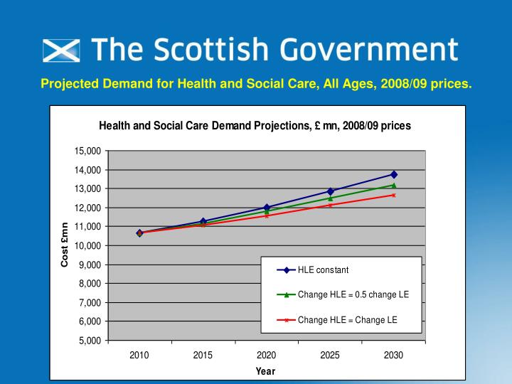 Projected Demand for Health and Social Care, All Ages, 2008/09 prices.