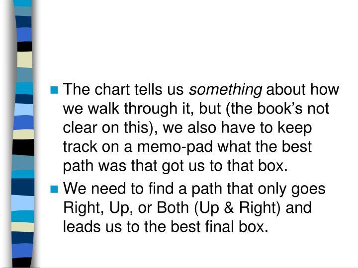 The chart tells us