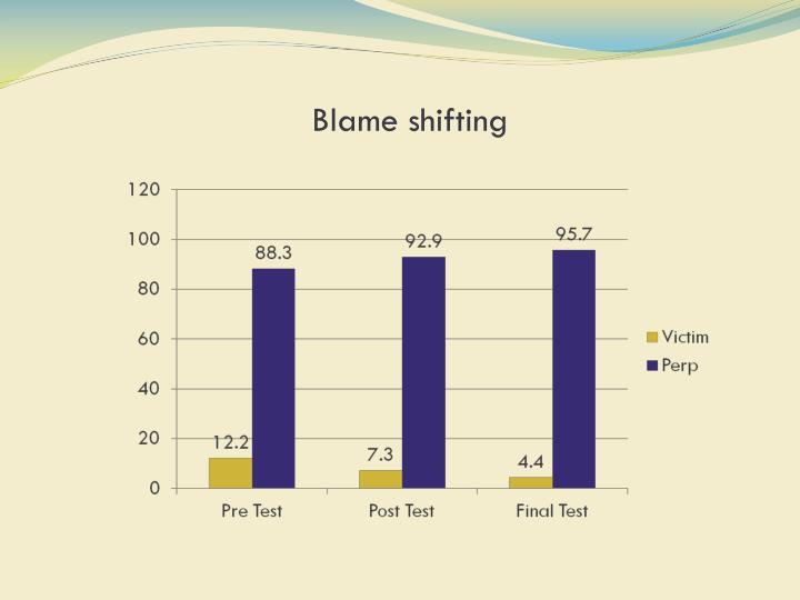 Blame shifting