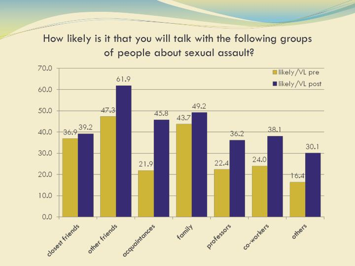 How likely is it that you will talk with the following groups