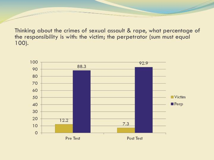 Thinking about the crimes of sexual assault & rape, what percentage of the responsibility is with: the victim; the perpetrator (sum must equal 100).