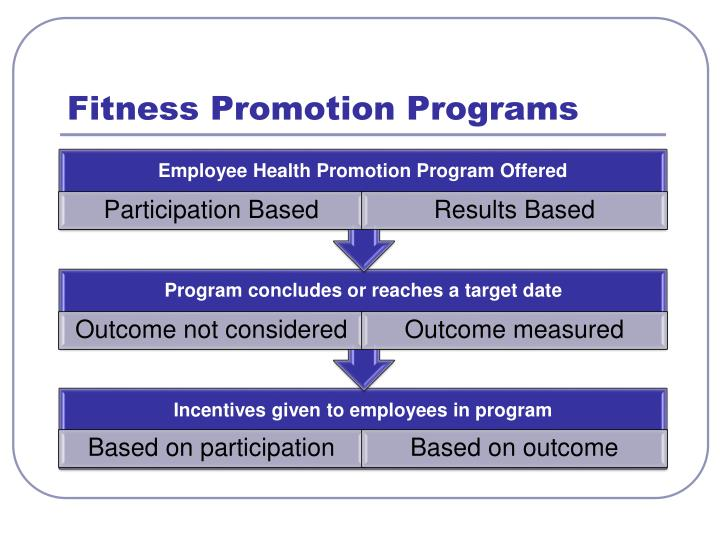 Fitness Promotion Programs