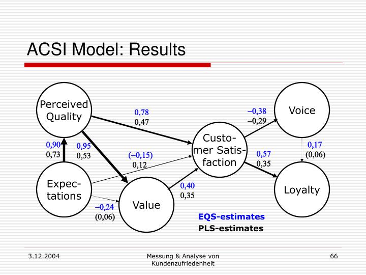 ACSI Model: Results