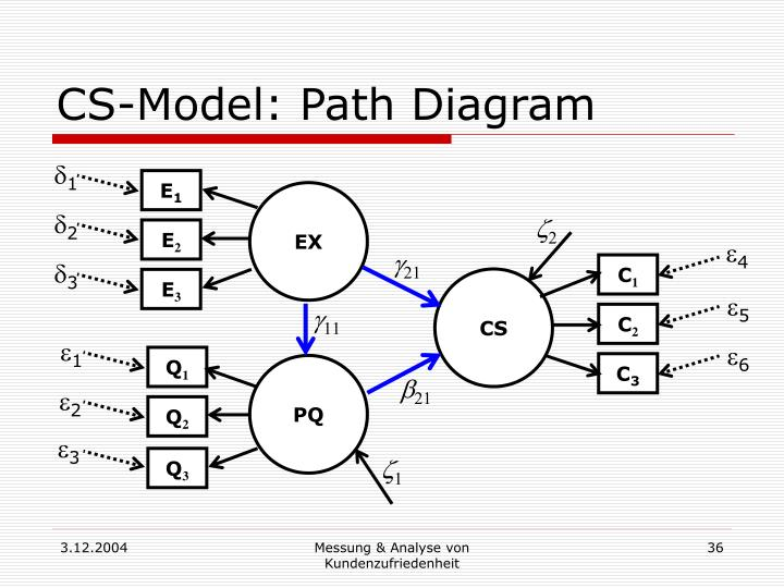 CS-Model: Path Diagram