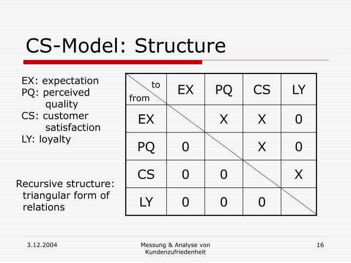 CS-Model: Structure